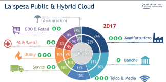 Public-&-Hybrid-Cloud