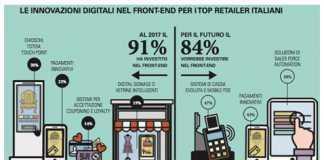 retail-grafico