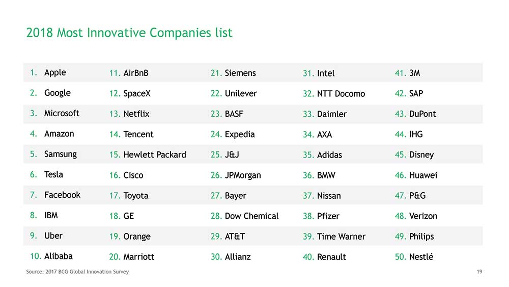 Lista_50-most-innovative-companies