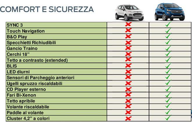 Ford Ecosport confronto