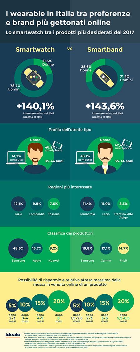 Infografica-idealo_Smartwatch-e-dintorni