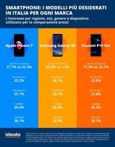 Grafik_Smartphones_RZ
