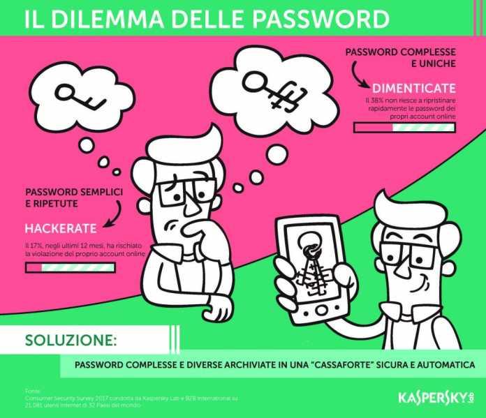 Infographic_Password_Dilemma