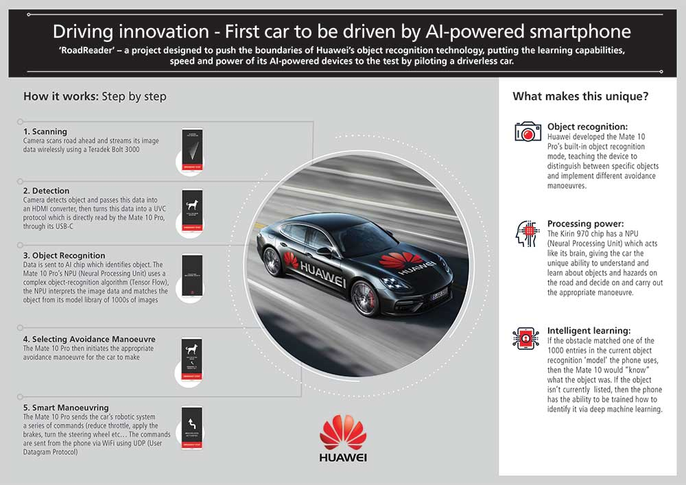 Huawei-Driverless-Infographic-FINAL