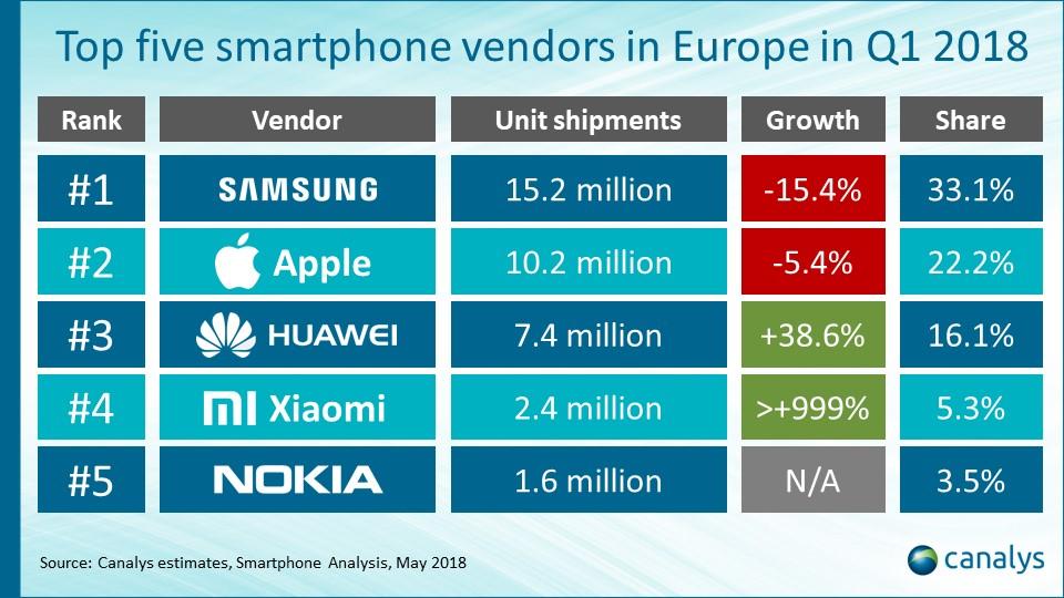 5c9f0e0e5f63 Sull'offerta di Apple, sembra strano, pesano ancora modelli datati caricati  a magazzino: il 25% delle unità spedite sono stati iPhone SE, 6 e 6S.