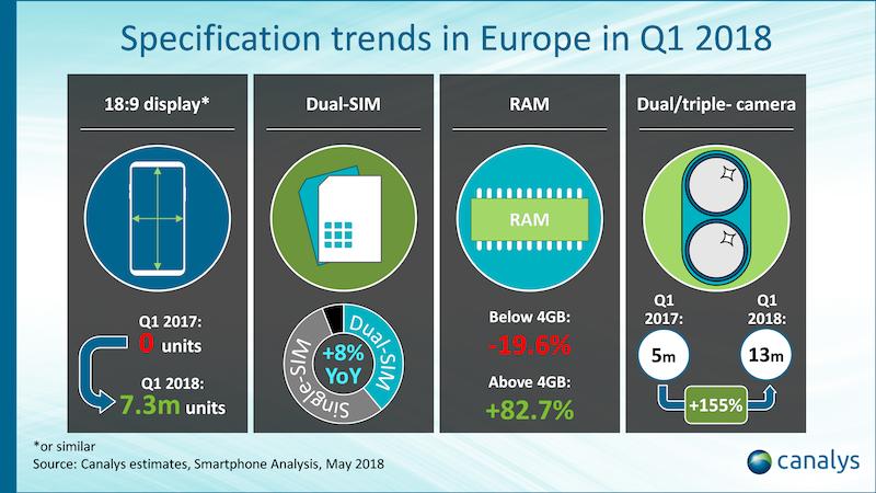 a0fe29759acb Mentre sono aumentate di quasi l'83% gli smartphone con Ram uguale o  superiore a 4 GB (-20% quelli con meno di 4 GB). TAGS; Android · Apple ·  Huawei ...