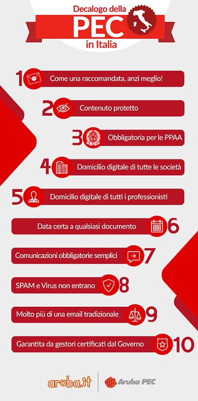ARUBA_PEC_Infografica_Decalogo_
