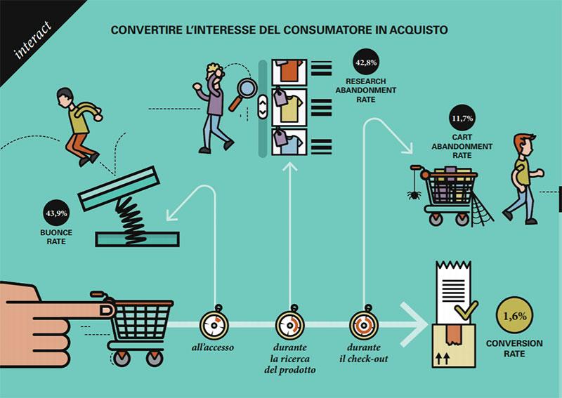 convertire-interesse-consumatore
