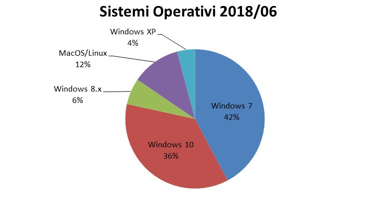 Windows 7/10 market share Luglio 2018