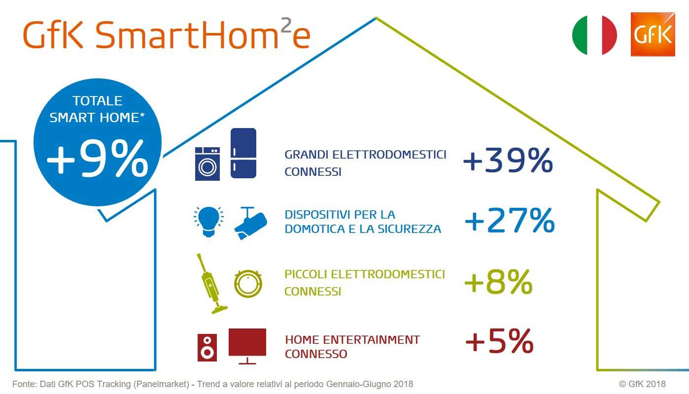 GfK-Smarthome_Infografica