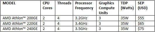 AMD Athlon 200