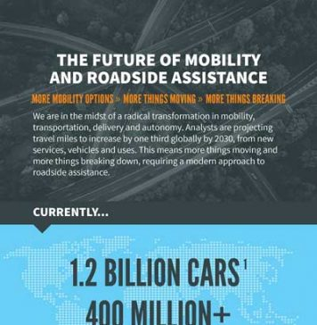 Future-of-Mobility-inforgraphic_Urgent.ly