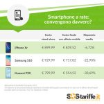 Smartphone_a_rate