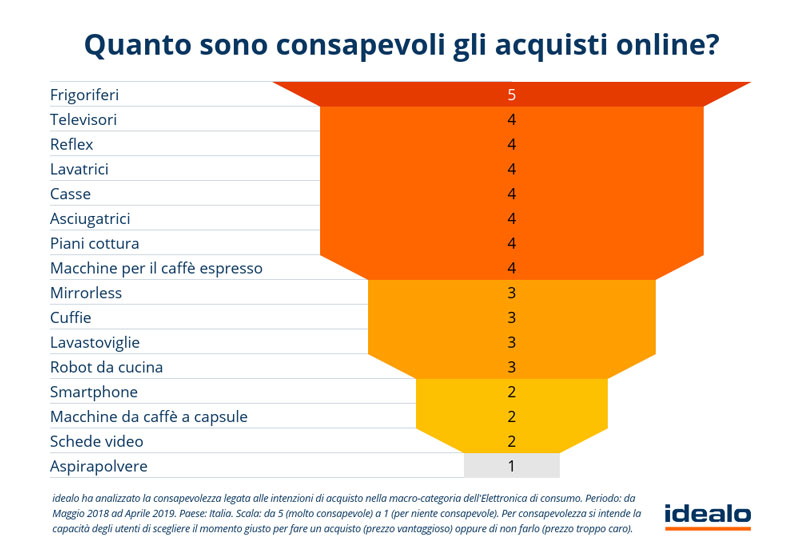 Consapevolezza-degli-acquisti-online