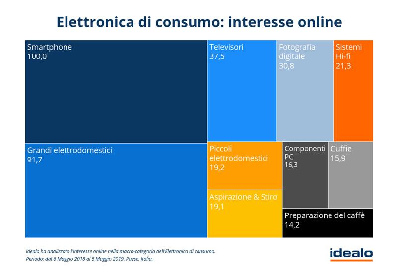 Elettronica-di-consumo---Interesse-online