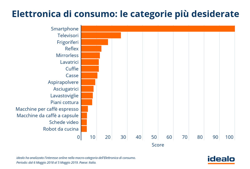 Elettronica-di-consumo---Le-categorie-più-desiderate