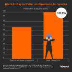 Black Friday 2019, ecco tutti i trend secondo idealo