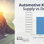 OUTBRAIN: ecco i dati sulle preferenze digitali delle case automobilistiche