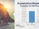 Outbrain pubblica i dati sulla diffusione del digitale nell'automotive