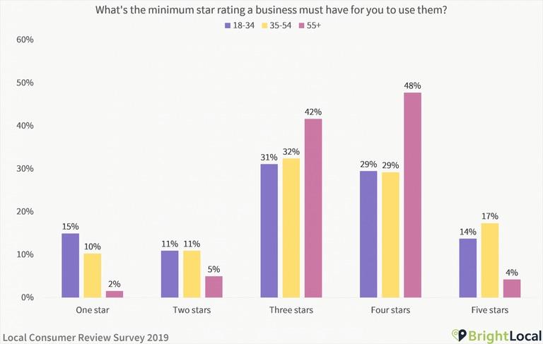 C'è anche chi non si accontenta di meno del massimo nelle recensioni online: è più di un utente su otto (12%) che ritiene un business davvero valido soltanto laddove siano cinque le stelle a caratterizzarne il giudizio.
