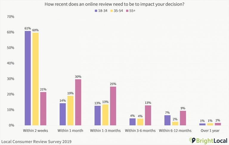 Ma quanto recenti devono essere le recensioni online?