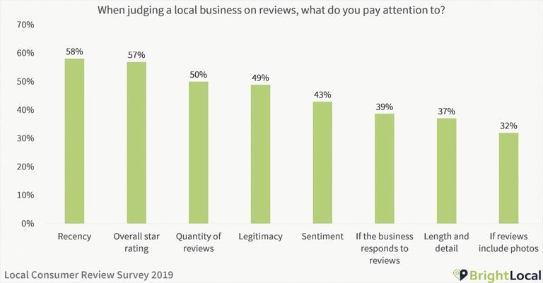 I primi due elementi chiave cui è prestata attenzione nelle recensioni online sono il quanto recente risulti il giudizio e il numero di stelle o il punteggio con cui l'attività è identificata.