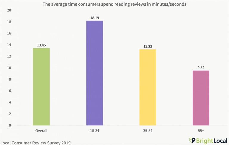 Nella classifica delle attività più sottoposte al vaglio degli utenti che postano recensioni online, a guidare ovviamente i ristoranti, seguiti dai negozi alimentari e dall'ambito delle professioni mediche.