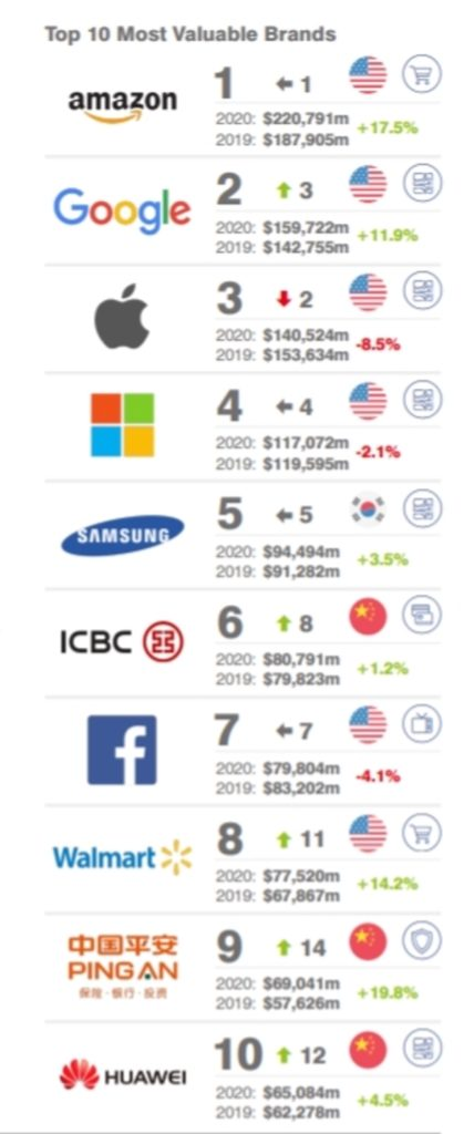 Top 10 brand 2020