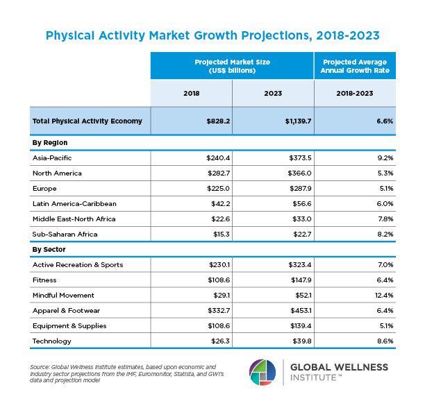 Il business del wellness, nel 2023, punta a generare oltre 1.000 miliardi di dollari nel mondo