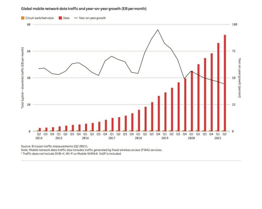 Storico sorpasso del 5G Mobile sul 4G, ma cresce anche il consumo di video in mobility